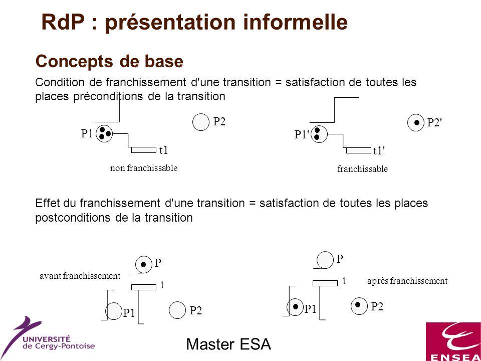 Master ESA Concepts de base Condition de franchissement d'une transition = satisfaction de toutes les places préconditions de la transition Effet du f