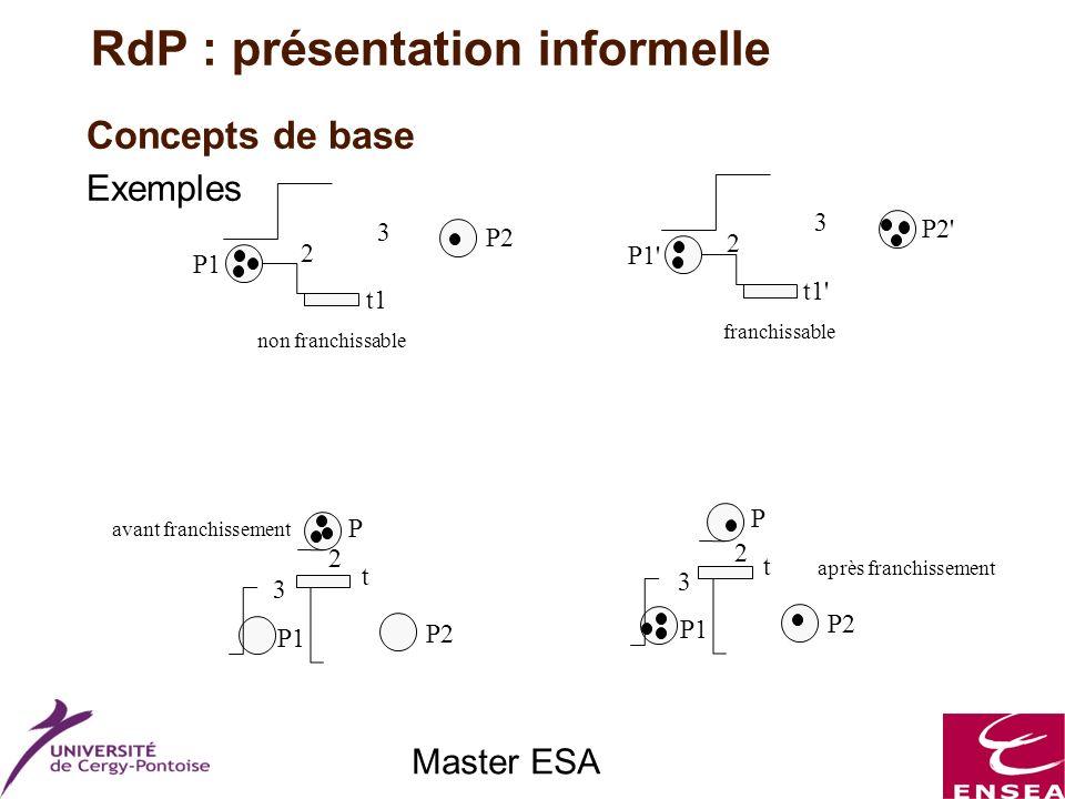 Master ESA Concepts de base Exemples P1 t1 P2 non franchissable 2 3 P1' t1' P2' franchissable 3 2 P1 P2 t P P1 P2 t P avant franchissement après franc