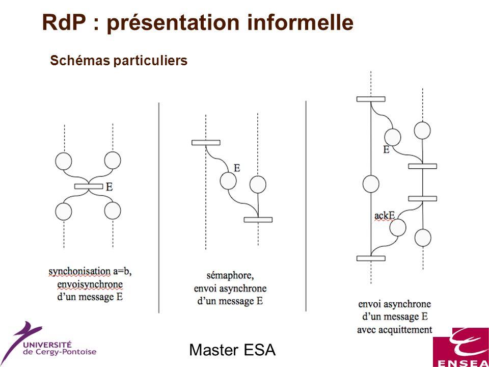 Master ESA Schémas particuliers RdP : présentation informelle