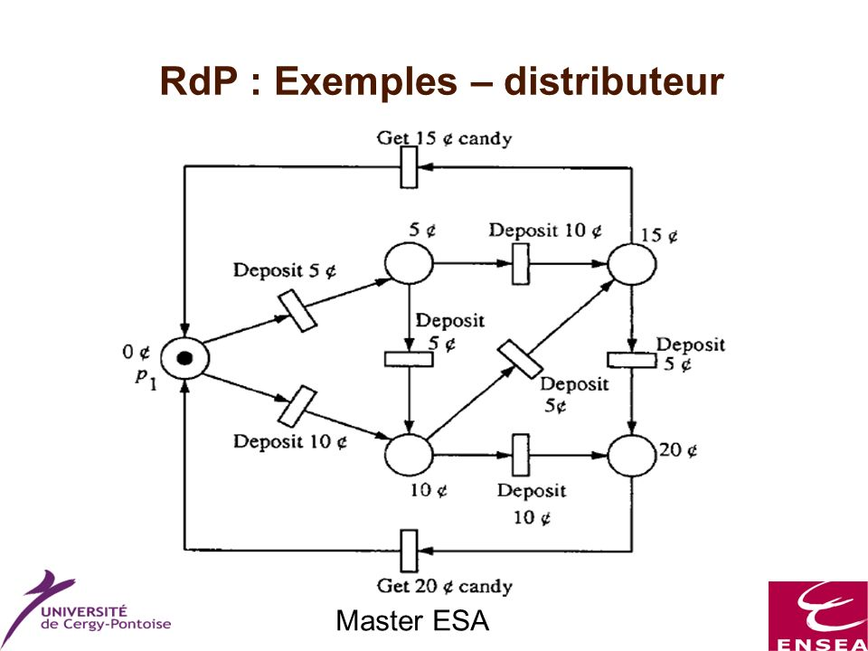 Master ESA RdP : Exemples – distributeur