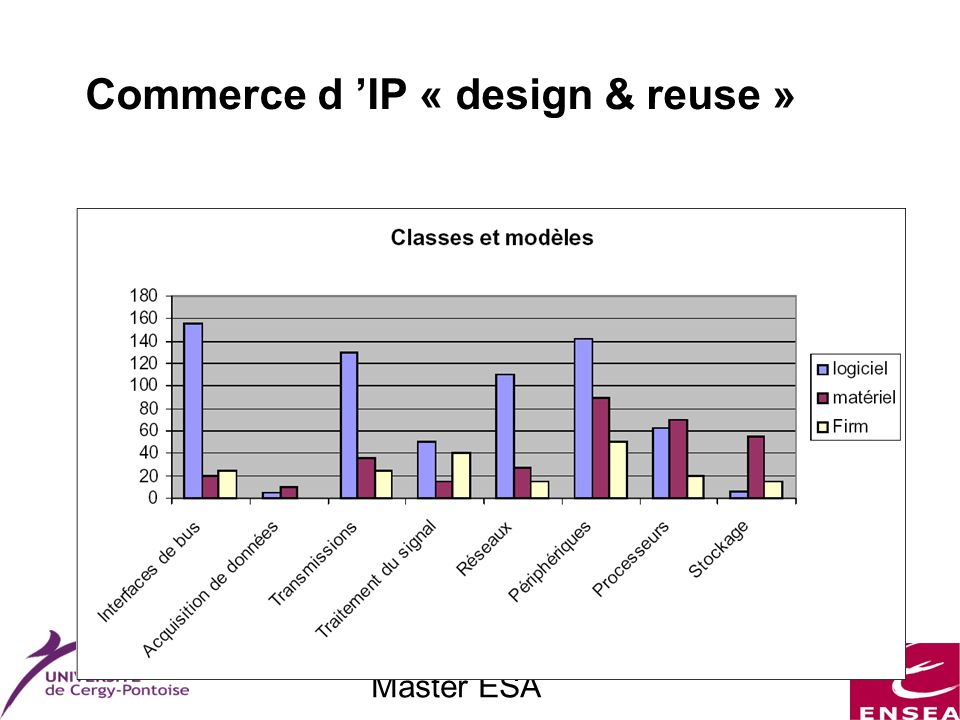 Master ESA Commerce d IP « design & reuse »