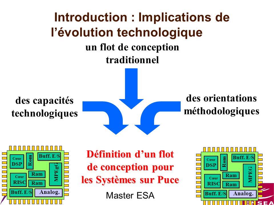 Master ESA Introduction : Implications de lévolution technologique Cœur RISC Cœur DSP MPEG Analog. Buff. E/S Rom Buff. E/S Ram des capacités technolog
