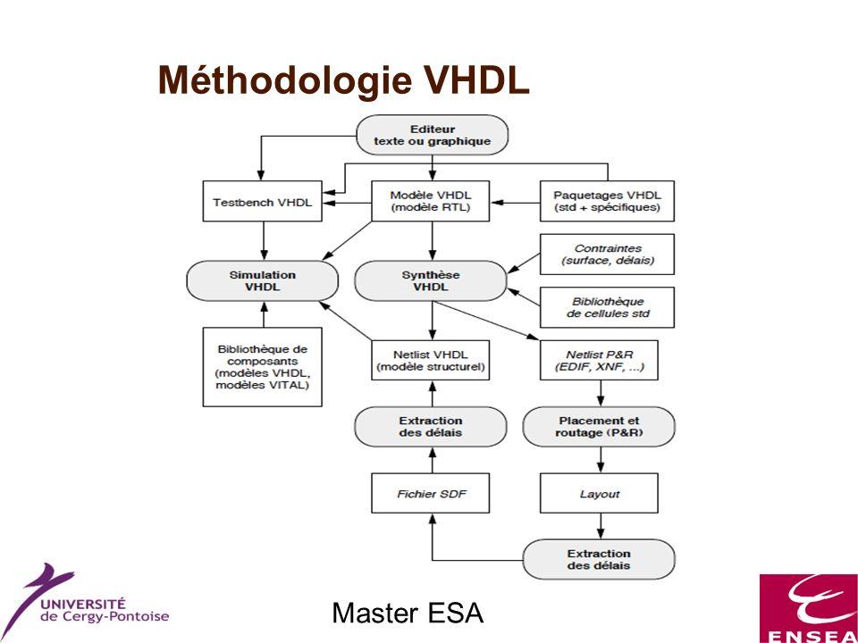Master ESA Méthodologie VHDL