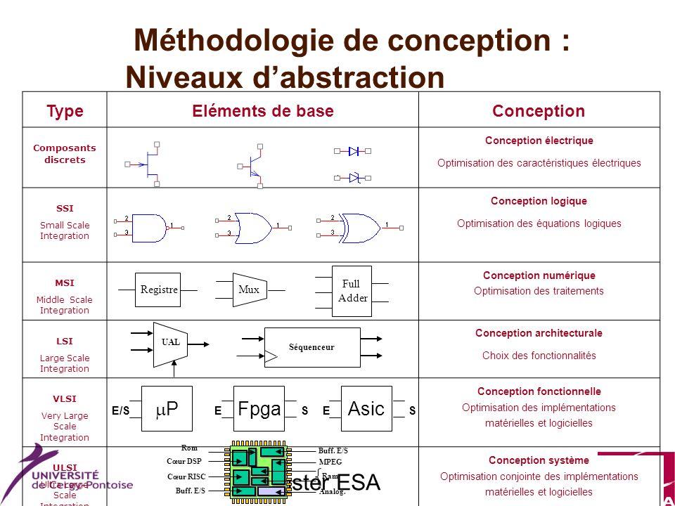 Master ESA Méthodologie de conception : Niveaux dabstraction TypeEléments de baseConception Composants discrets Conception électrique Optimisation des