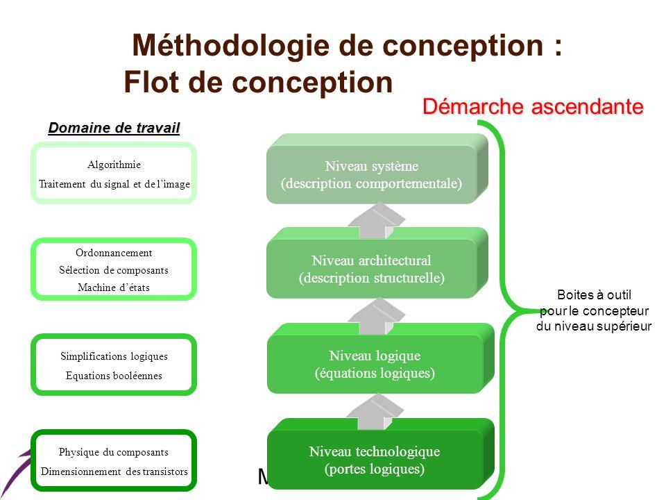 Master ESA Méthodologie de conception : Flot de conception Niveau technologique (portes logiques) Niveau logique (équations logiques) Niveau architect
