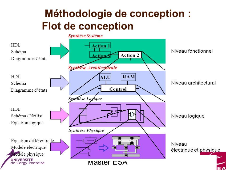 Master ESA Méthodologie de conception : Flot de conception Synthèse Architecturale Synthèse Système Niveau fonctionnel Niveau architectural Niveau log