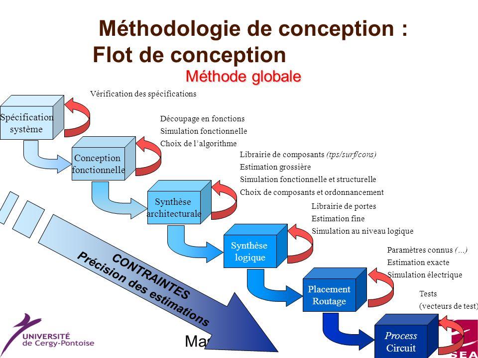 Master ESA Méthodologie de conception : Flot de conception Méthode globale Conception fonctionnelle Synthèse architecturale Spécification système Synt