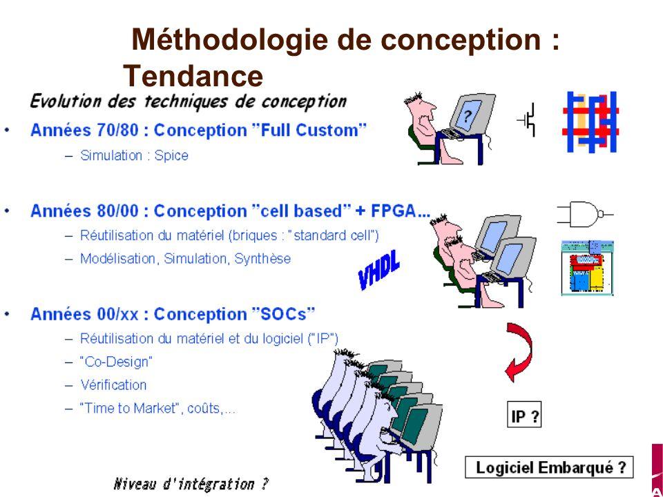 Master ESA Méthodologie de conception : Tendance