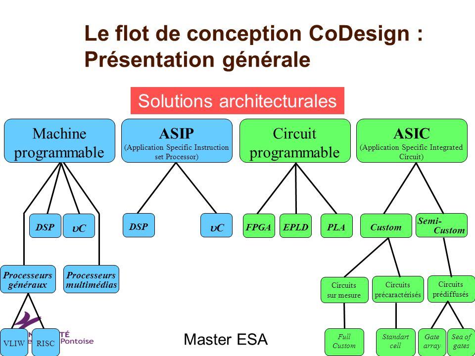 Master ESA Le flot de conception CoDesign : Présentation générale Solutions architecturales Circuits précaractérisés Circuits prédiffusés Circuits sur