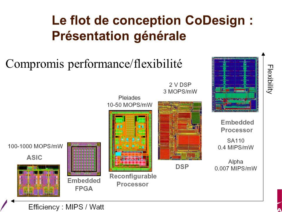 Master ESA Le flot de conception CoDesign : Présentation générale Compromis performance/flexibilité