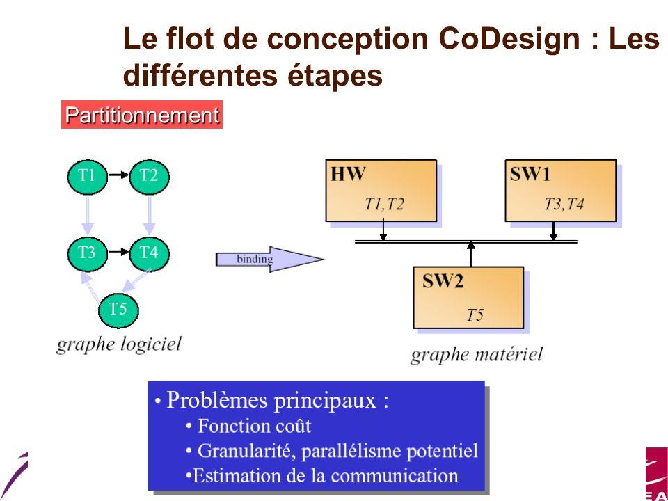 Master ESA Le flot de conception CoDesign : Les différentes étapes Partitionnement