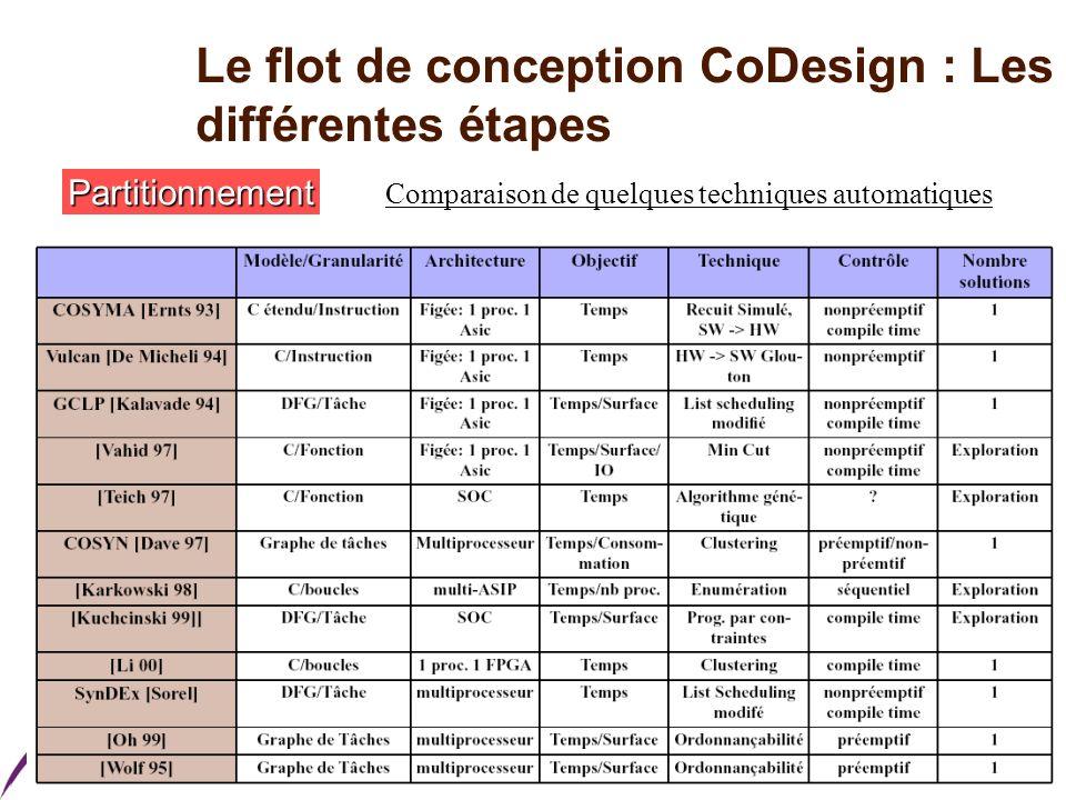 Master ESA Le flot de conception CoDesign : Les différentes étapes Partitionnement Comparaison de quelques techniques automatiques