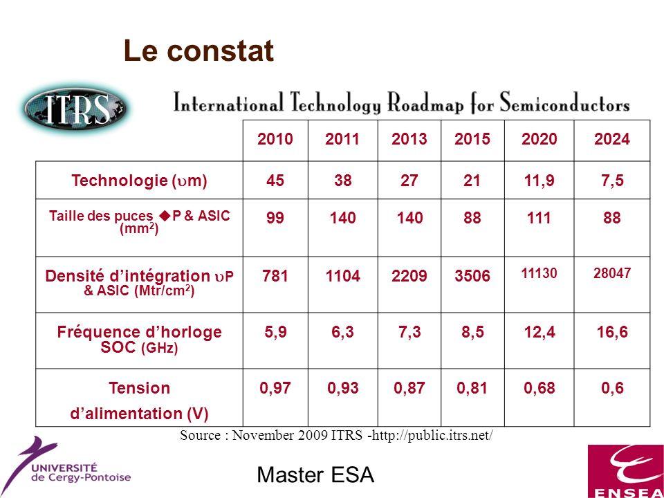 Master ESA Le constat 201020112013201520202024 Technologie ( m) 4538272111,97,5 Taille des puces P & ASIC (mm 2 ) 99140 8811188 Densité dintégration P & ASIC (Mtr/cm 2 ) 781110422093506 1113028047 Fréquence dhorloge SOC (GHz) 5,96,37,38,512,416,6 Tension dalimentation (V) 0,970,930,870,810,680,6 Source : November 2009 ITRS -http://public.itrs.net/