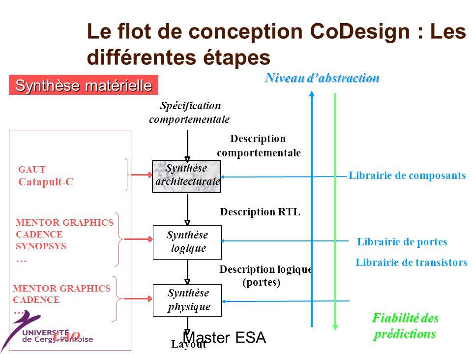 Master ESA Le flot de conception CoDesign : Les différentes étapes Synthèse matérielle comportementale Description Description RTL Description logique