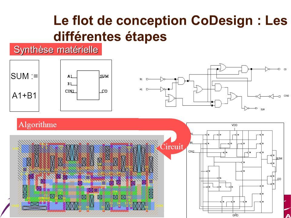 Master ESA Le flot de conception CoDesign : Les différentes étapes Synthèse matérielle SUM := A1+B1 Algorithme Circuit