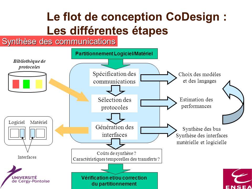 Master ESA Le flot de conception CoDesign : Les différentes étapes Synthèse des communications Partitionnement Logiciel/Matériel Spécification des com