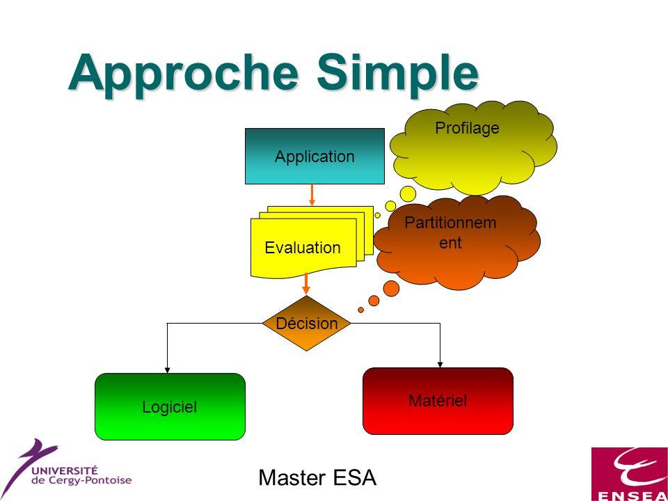 Master ESA Approche Simple Application Evaluation Décision Logiciel Matériel Partitionnem ent Profilage