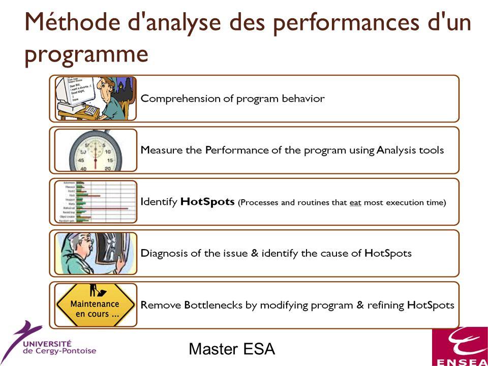 Master ESA Méthode d'analyse des performances d'un programme