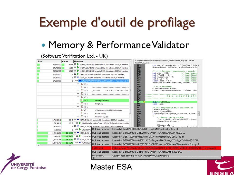 Master ESA Exemple d'outil de profilage Memory & Performance Validator (Software Verification Ltd. - UK)