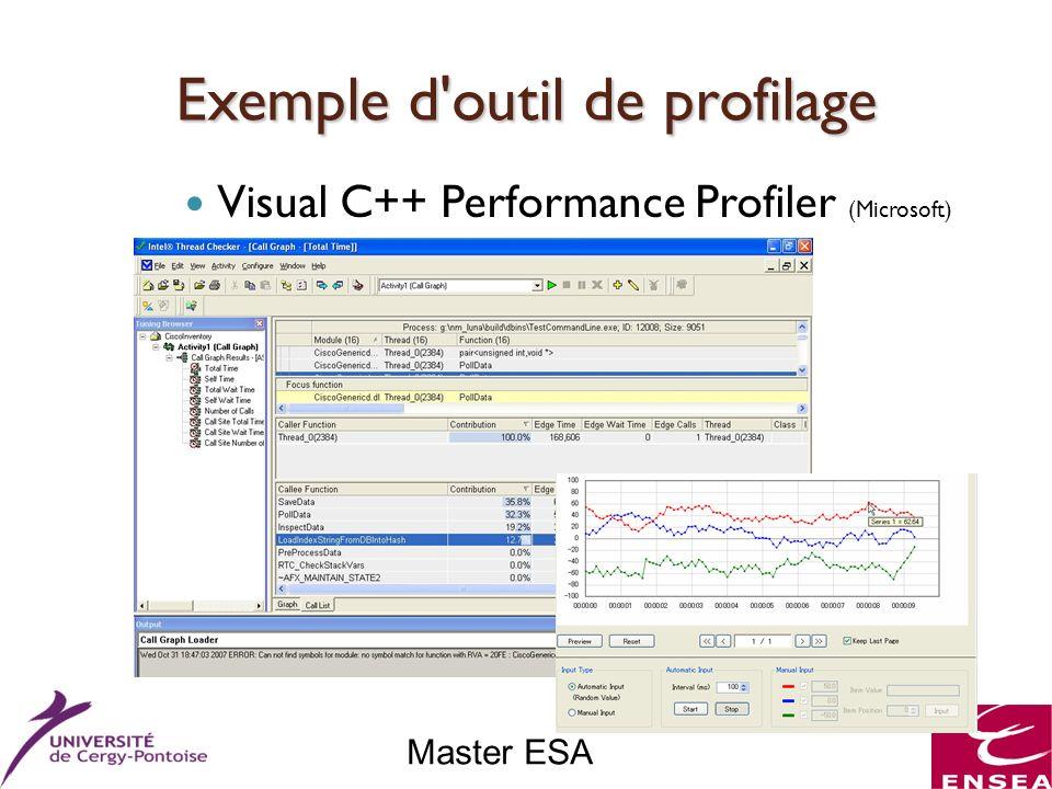 Master ESA Exemple d outil de profilage Visual C++ Performance Profiler (Microsoft)