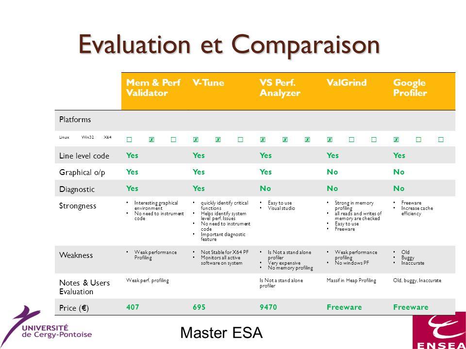 Master ESA Evaluation et Comparaison g Mem & Perf Validator V-TuneVS Perf. Analyzer ValGrindGoogle Profiler Platforms LinuxWin32X64 Line level code Ye