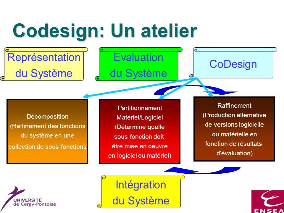 Master ESA Codesign: Un atelier Représentation du Système Evaluation du Système CoDesign Décomposition (Raffinement des fonctions du système en une co