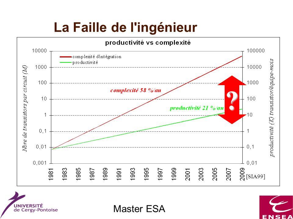 Master ESA Outils de mesure Le flot de conception CoDesign : Les différentes étapes Synthèse logicielle Phase de développement Phase de vérification Emulator Debugger Programmer Development processor Phase de développement