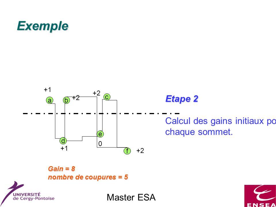 Master ESA Exemple f a c e d b Etape 2 Calcul des gains initiaux pour chaque sommet. +1 +2 +1 0 +2 Gain = 8 nombre de coupures = 5