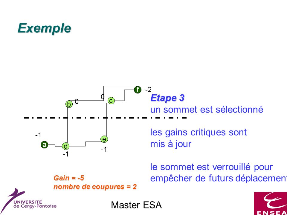 Master ESA Exemple f a c e d b Etape 3 un sommet est sélectionné les gains critiques sont mis à jour le sommet est verrouillé pour empêcher de futurs déplacements 0 0 -2 Gain = -5 nombre de coupures = 2