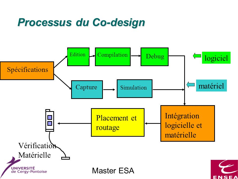 Master ESA Processus du Co-design Processus du Co-design Spécifications Edition Compilation Debug Capture Simulation Intégration logicielle et matérielle Placement et routage Vérification Matérielle logiciel matériel