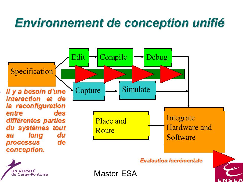 Master ESA Environnement de conception unifié SpecificationEditCompileDebugCaptureSimulate Integrate Hardware and Software Place and Route Evaluation
