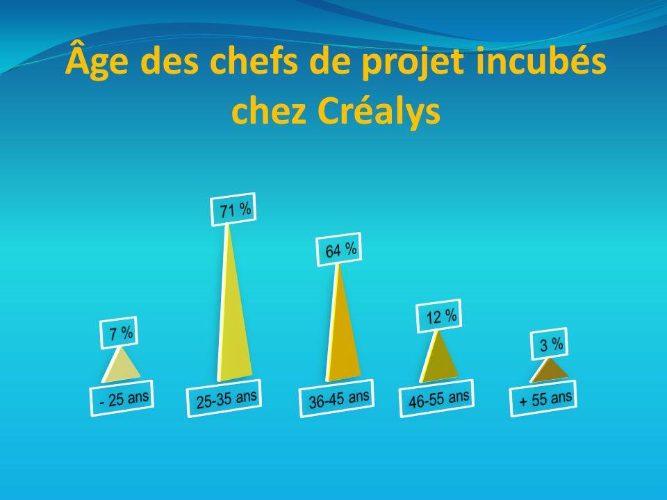 Âge des chefs de projet incubés chez Créalys