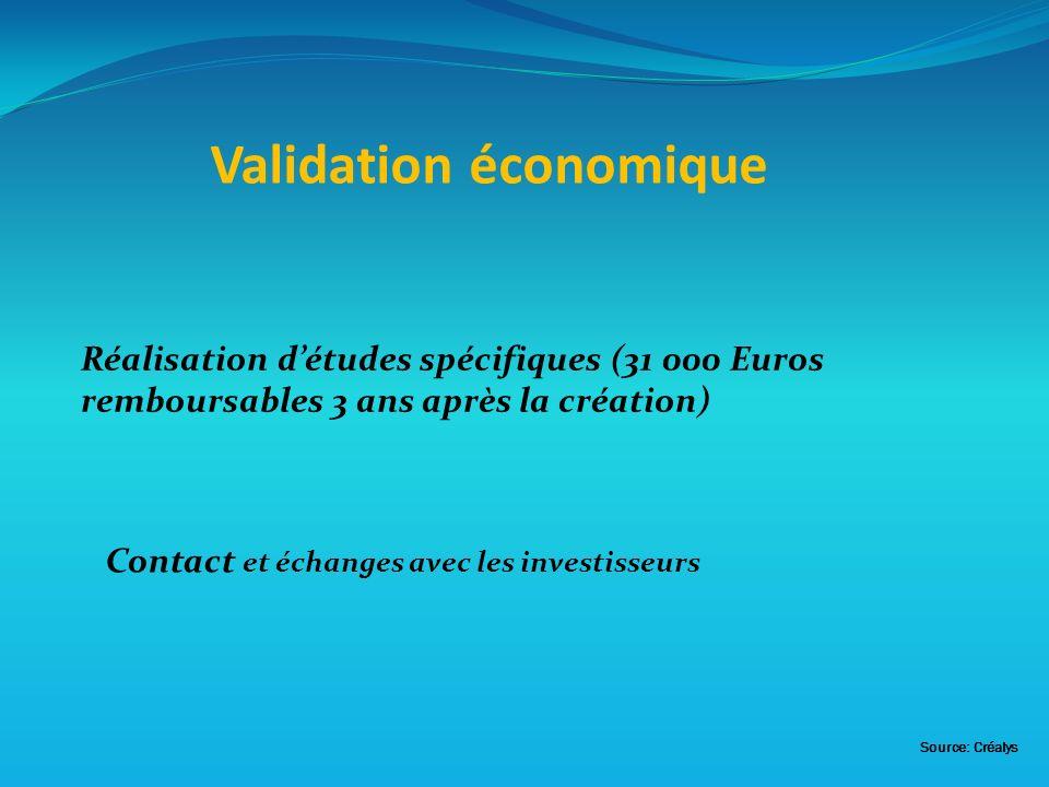 Contact et échanges avec les investisseurs Validation économique Réalisation détudes spécifiques (31 000 Euros remboursables 3 ans après la création) Source: Créalys