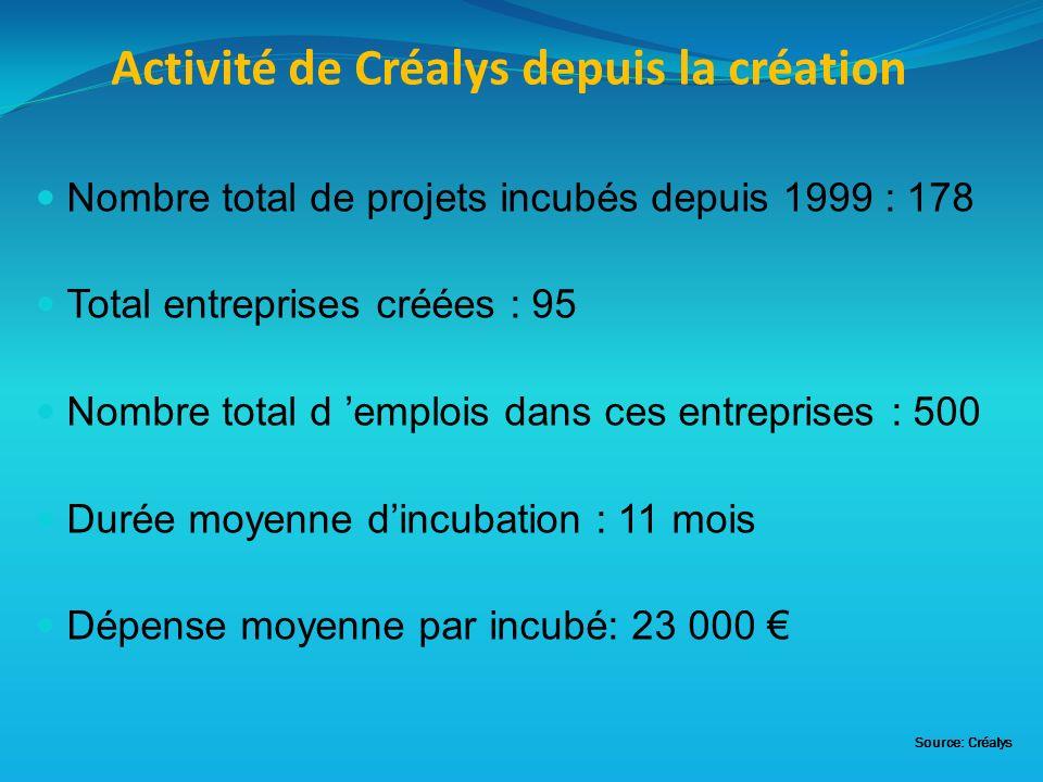 Activité de Créalys depuis la création Nombre total de projets incubés depuis 1999 : 178 Total entreprises créées : 95 Nombre total d emplois dans ces entreprises : 500 Durée moyenne dincubation : 11 mois Dépense moyenne par incubé: 23 000 Source: Créalys