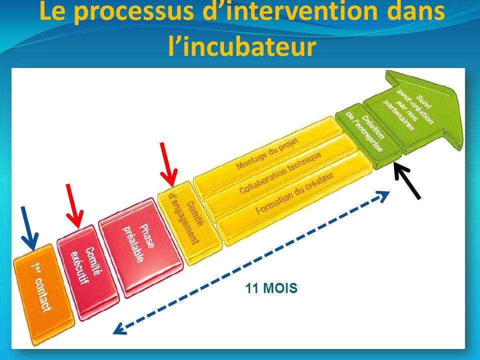 Le processus dintervention dans lincubateur 11 MOIS