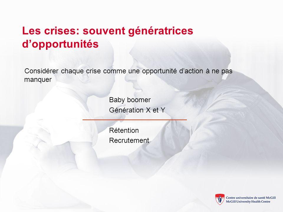 Les crises: souvent génératrices dopportunités Considérer chaque crise comme une opportunité daction à ne pas manquer Baby boomer Génération X et Y Rétention Recrutement