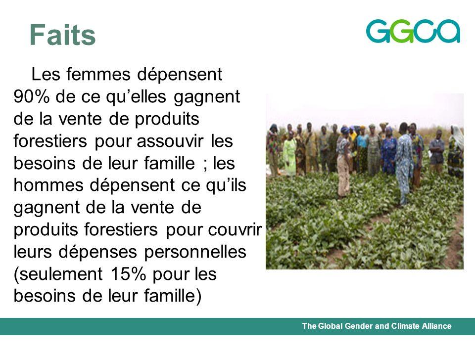 The Global Gender and Climate Alliance Faits Les femmes dépensent 90% de ce quelles gagnent de la vente de produits forestiers pour assouvir les besoi
