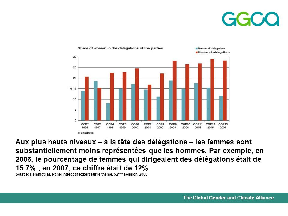 The Global Gender and Climate Alliance Aux plus hauts niveaux – à la tête des délégations – les femmes sont substantiellement moins représentées que les hommes.