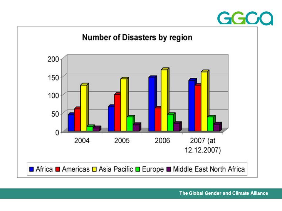 1988-2007 76% des catastrophes sont en rapport avec le changement climatique 45% des décès en moyenne 79% des pertes économiques Source: EM-DAT : The OFDA/CRED International Disaster Database.