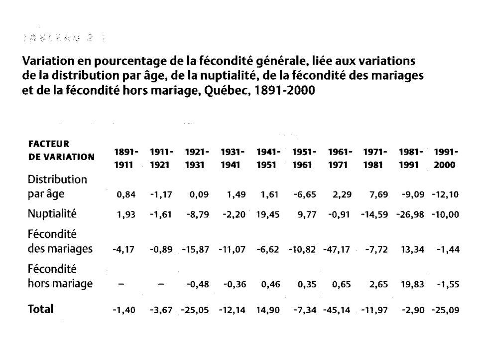 La variation historique de la fécondité Les approches psychologiques de la fécondité La valeur de lenfant Lespérance de valeur et laction raisonnée