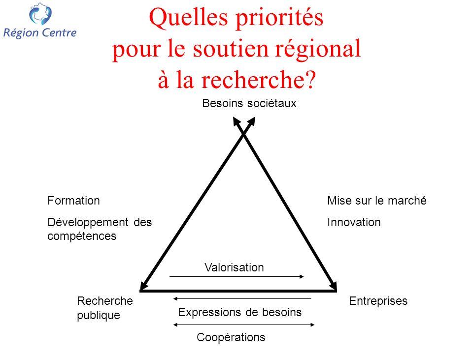 Quelles priorités pour le soutien régional à la recherche.