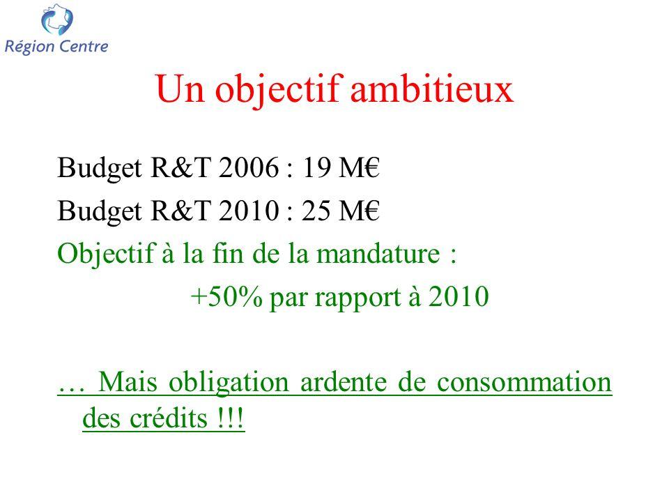 Un objectif ambitieux Budget R&T 2006 : 19 M Budget R&T 2010 : 25 M Objectif à la fin de la mandature : +50% par rapport à 2010 … Mais obligation ardente de consommation des crédits !!!