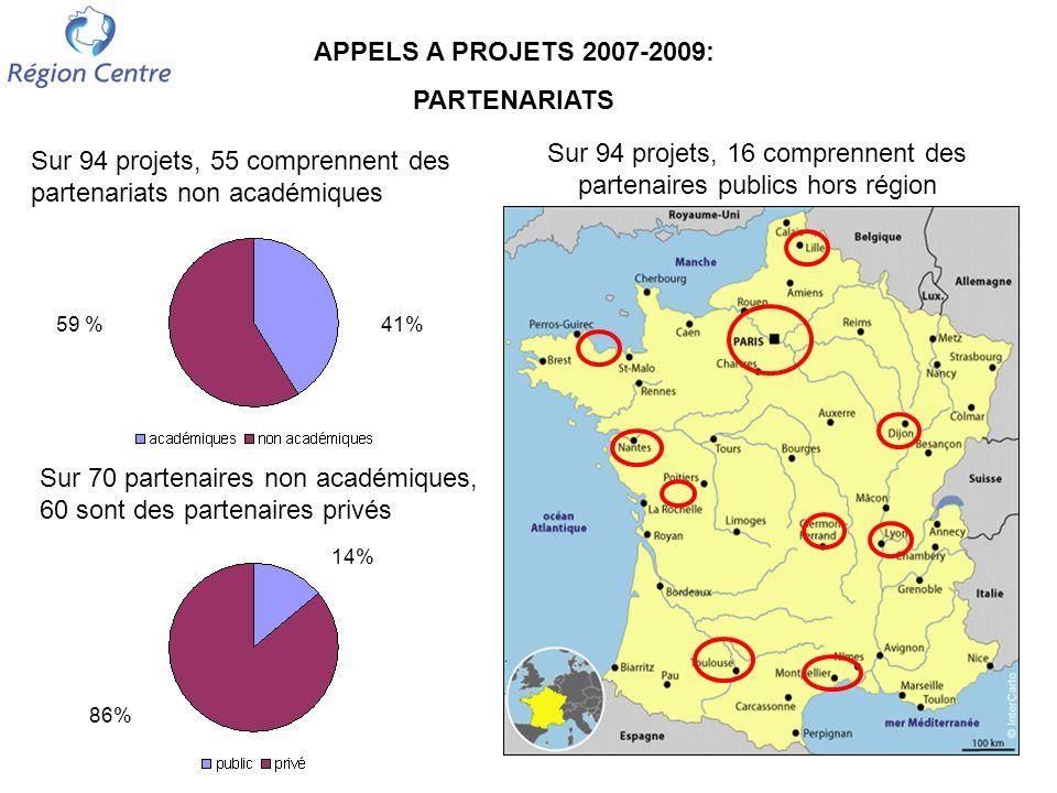 APPELS A PROJETS 2007-2009 Répartition par Thématique scientifique et Site 6.3 M 1.5 M 0.9 M ORLEANS (Université, CNRS, BRGM, INRA, …) 9.9 M TOURS (Université, INSERM, INRA, CEA, …) 8.7 M 5.4 M 2.3 M 1.6 M 0.6 M THEMATIQUES Sciences du Vivant Sciences Humaines et Sociales Energies et Matériaux Autres (calculs, sciences de l environnement)