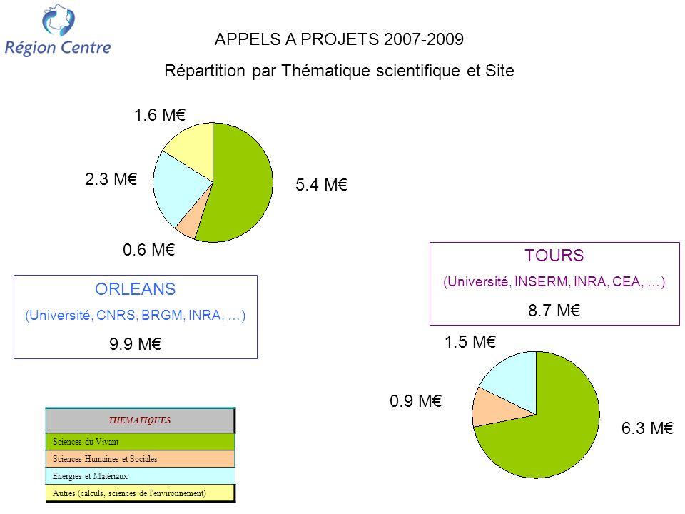 APPELS A PROJETS 2007-2009 6.7 M 5 M 6.9 M Création de ~150 CDD : ~50 post-docs de 1 à 3 ans (19 mois en moyenne) et ~100 emplois dune durée moyenne de 10 mois, du stagiaire à lingénieur de recherche.