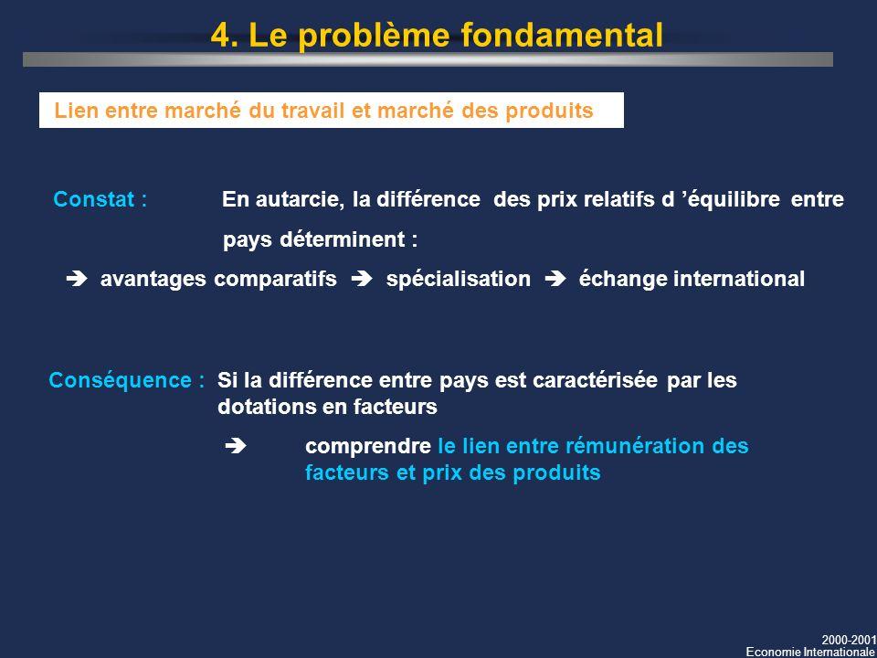 2000-2001 Economie Internationale 4. Le problème fondamental Lien entre marché du travail et marché des produits Constat : En autarcie, la différence