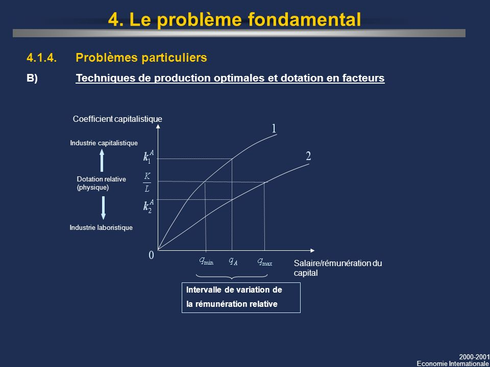 2000-2001 Economie Internationale Salaire/rémunération du capital Coefficient capitalistique Dotation relative (physique) Intervalle de variation de la rémunération relative Industrie laboristique Industrie capitalistique 4.