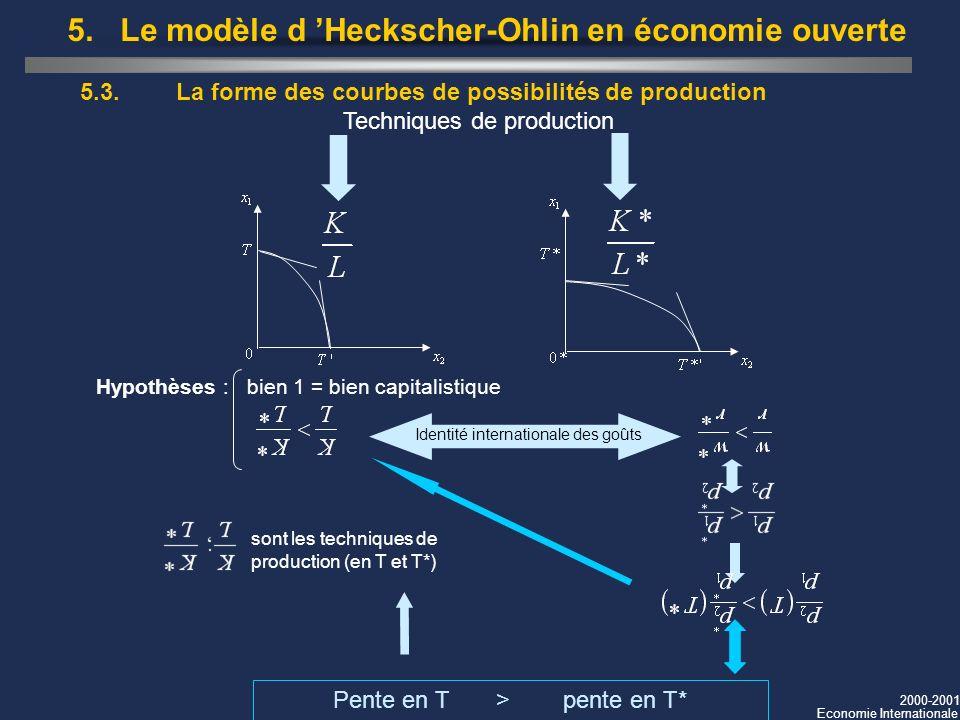 2000-2001 Economie Internationale 5.3. La forme des courbes de possibilités de production Identité internationale des goûts Hypothèses : bien 1 = bien