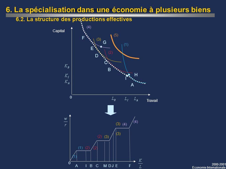 2000-2001 Economie Internationale 6.2. La structure des productions effectives F E D C G H Capital Travail (1) (5) (4) (3) (2) B A I (1) (4) (3) (2)(1