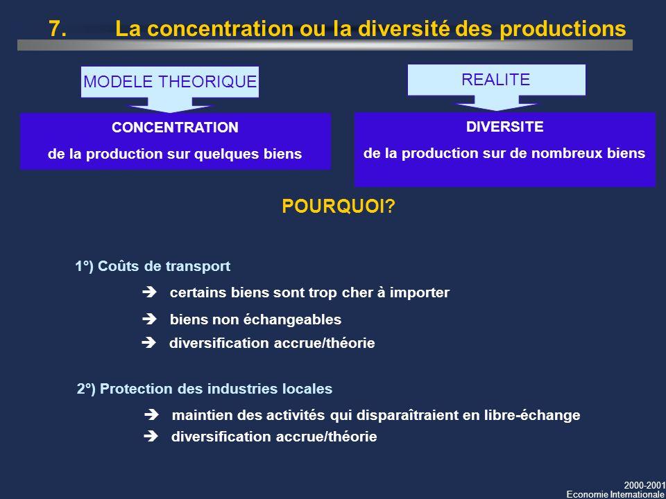 2000-2001 Economie Internationale 7.La concentration ou la diversité des productions CONCENTRATION de la production sur quelques biens MODELE THEORIQU