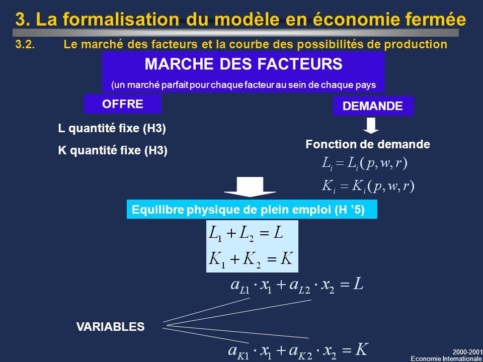 2000-2001 Economie Internationale 3. La formalisation du modèle en économie fermée MARCHE DES FACTEURS (un marché parfait pour chaque facteur au sein